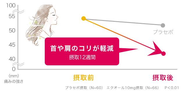 エクオール摂取による首や肩のコリの軽減